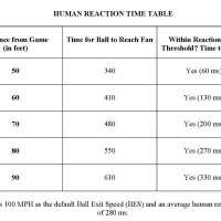 Human Reaction Times and Foul Balls Revisited