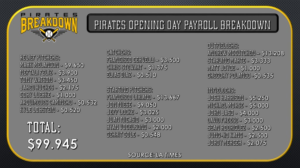 payroll-breakdown-1024x576